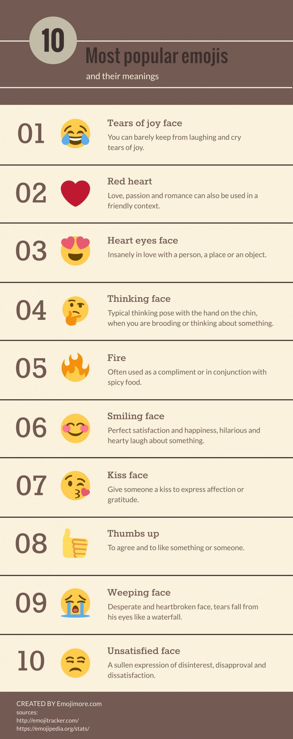 10 Most popular emojis infographic